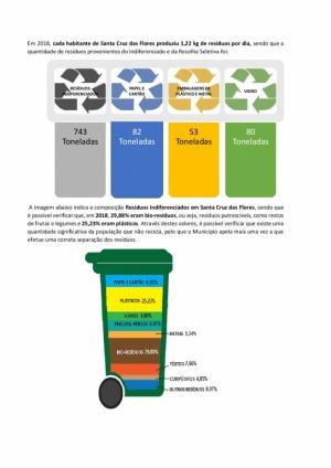 Informação sobre os resíduos recolhidos em 2018, em Santa Cruz das Flores